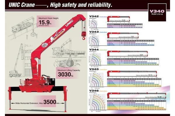 Thông số & giá cẩu Unic URV340 3 tấn