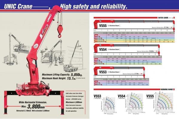 Thông số & giá cẩu Unic URV550 5 tấn